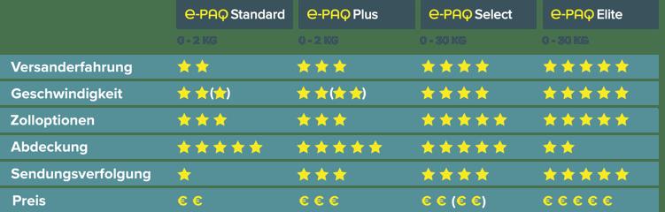 Comparison (Europe) DE