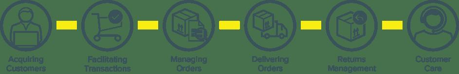 E-cmmerce_value_chain